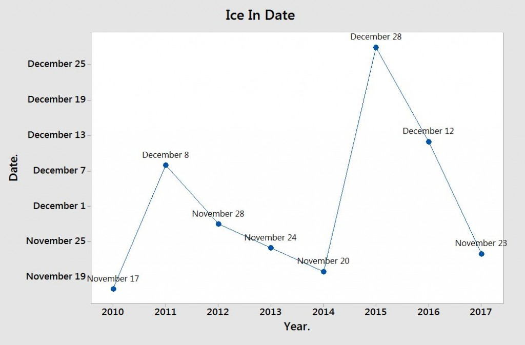 Ice In Date Graph